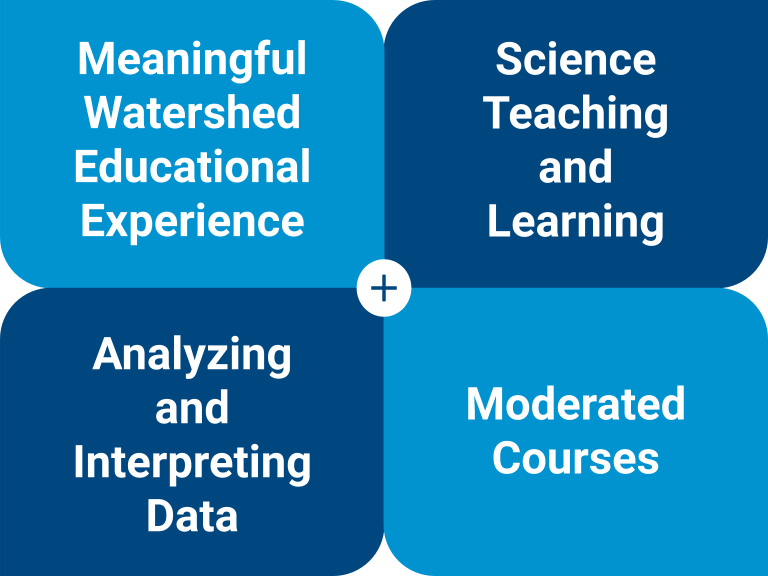 Course Categories: Meaningful Watershed Educational Experience, Science Teaching and Learning, Analyzing and Interpreting Data, Moderated Courses